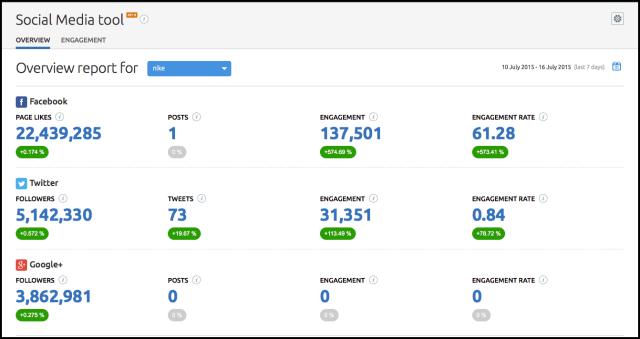 SEMrush social media tool monitoring part 2
