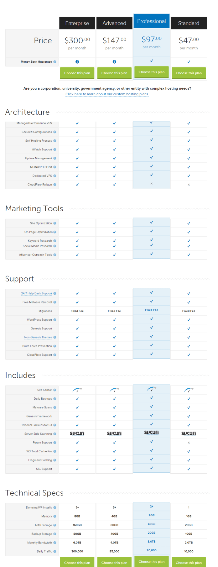 Synthesis WordPress Hosting Pricing