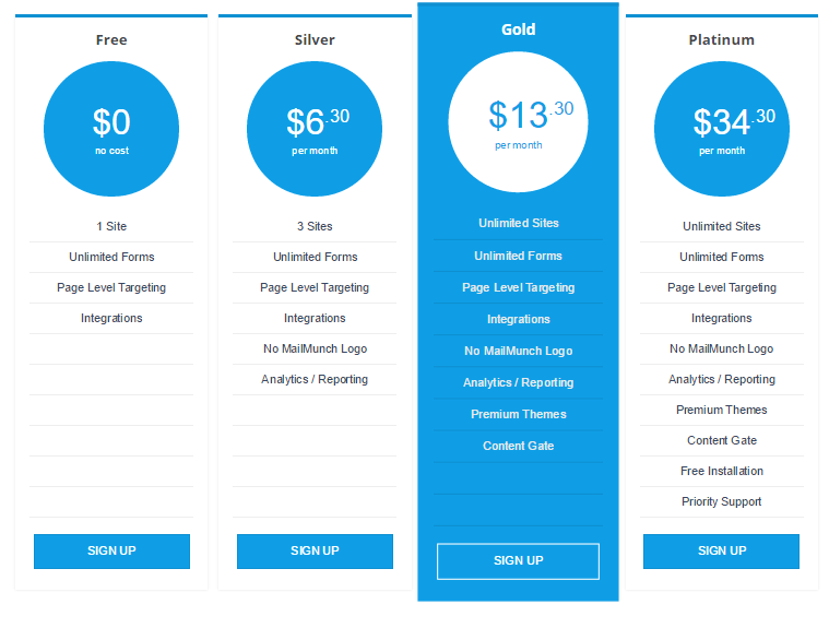Mailmunch Annual Pricing