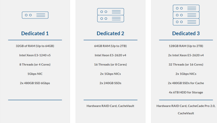 dedicated servers for ATlantic.Net