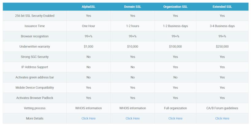 SSL Certificates- HawKHost Coupon Codes
