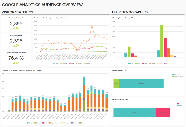 7 ways to engage website visitors and increase ROI analytics