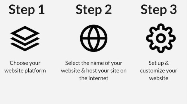 Build a Website - 3 steps