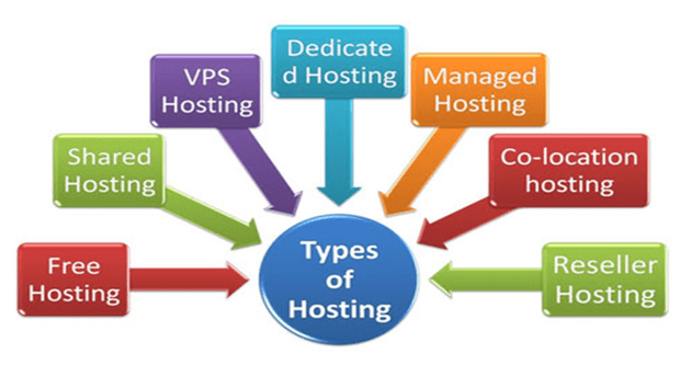 types-of-hostings