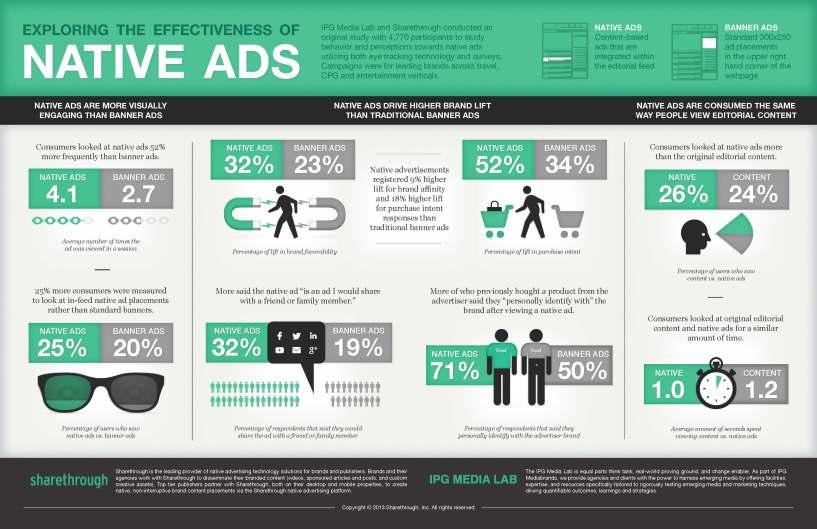 Native-Ad-Effectiveness-Infographic-Sharethrough-IPG-c898cefb