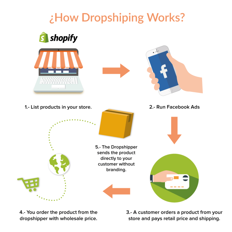 drop shipping with shopify