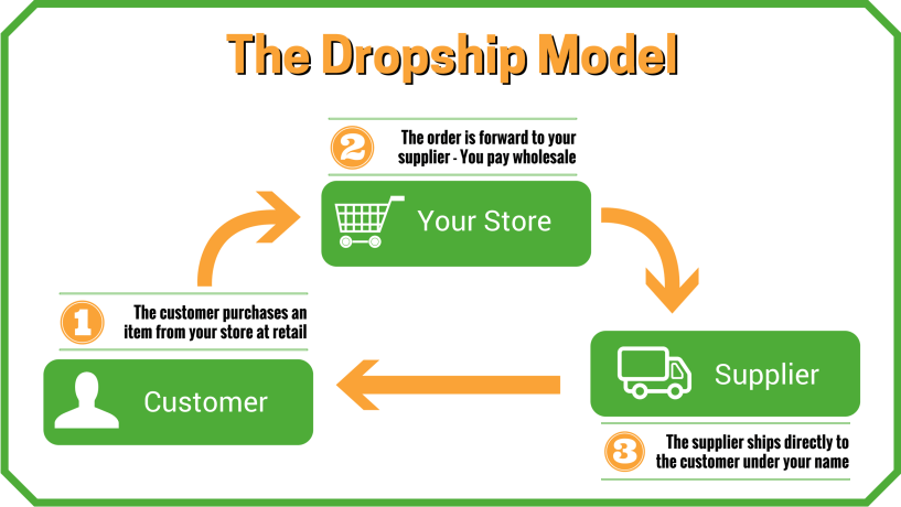 The-Dropship-Model what is dropshipping