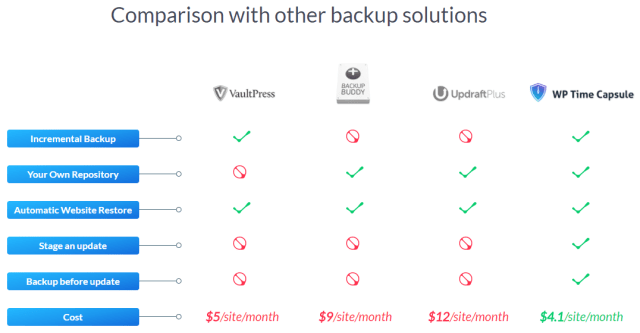 WP Time Capsule Review - Comparison with other backup solutions
