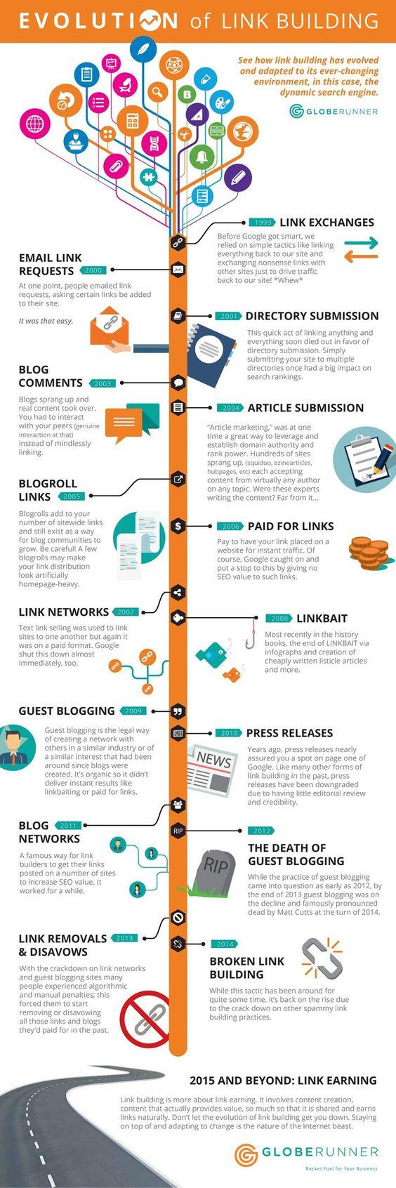 Link building methods how to make backlinks link building strategies