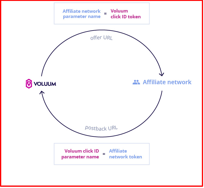 Voluum Review- Tracking Conversions