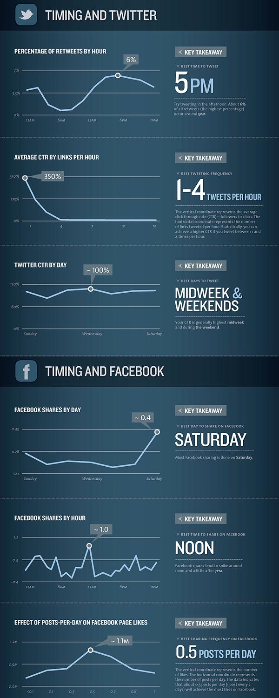 timing-info-social media marketing