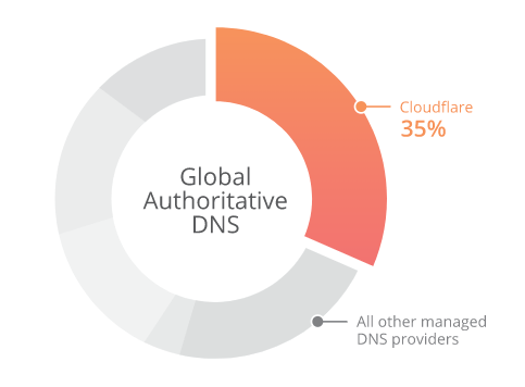 Global Managed DNS - Cloudflare