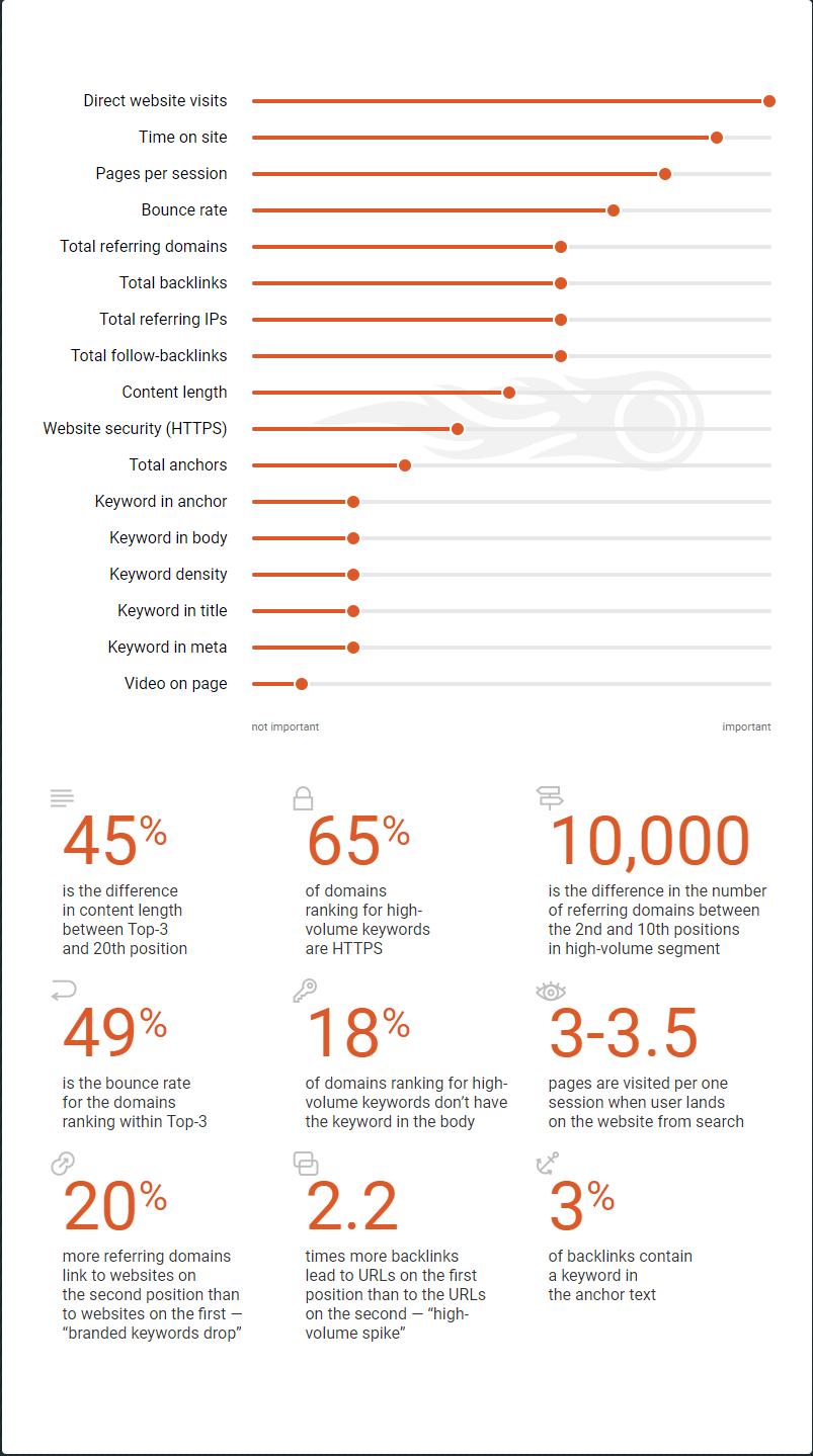 Google Ranking Factors Data Driven Study by SEMrush