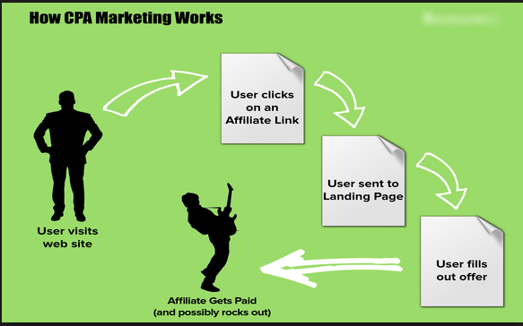 Working of CPA Marketing