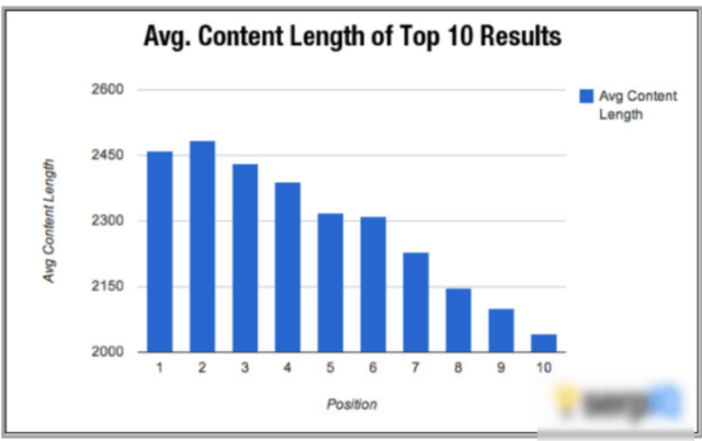 Content Length- Improve SEO Ranking
