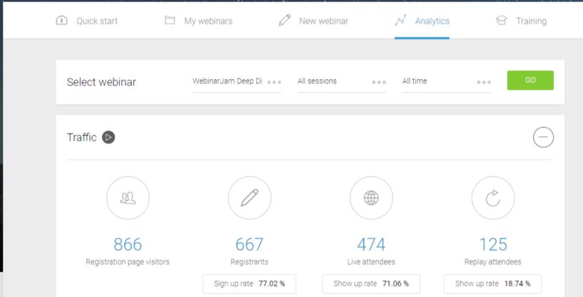 EverWebinar Review- Webinar Analytics