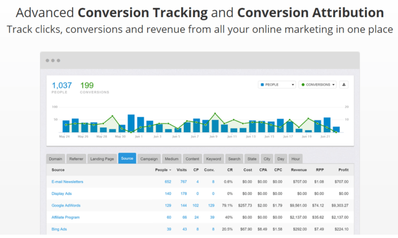 Improvely Review With Coupon Codes- Conversion Tracking for Online Marketers