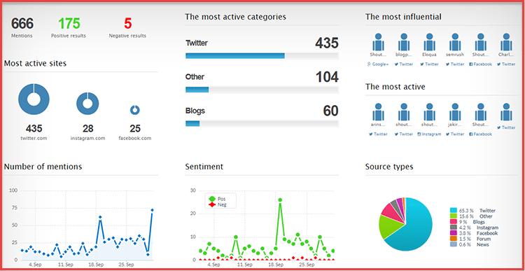 Brand24 analysis