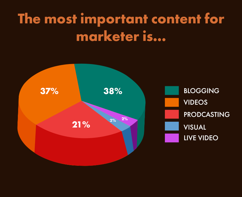 Content Marketing Most Popular Way- dropshipping guide