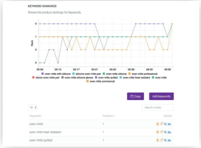 Egrow Review- Amazon Keyword Rankings