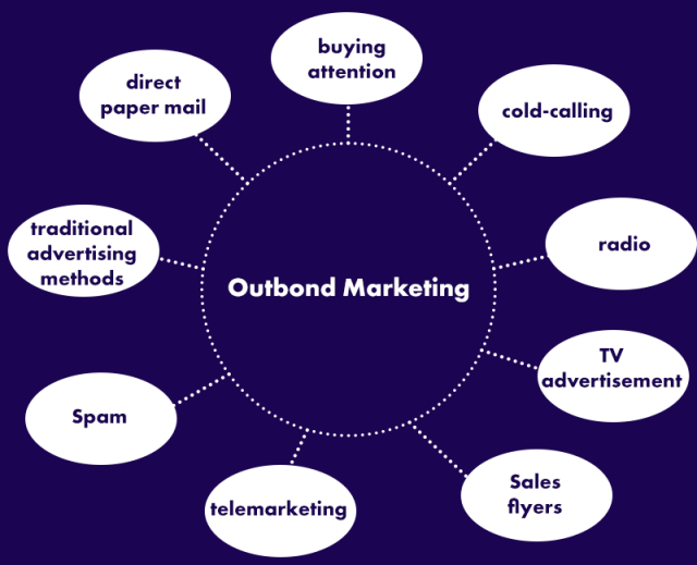 Outbound Marketing- dropshipping guide