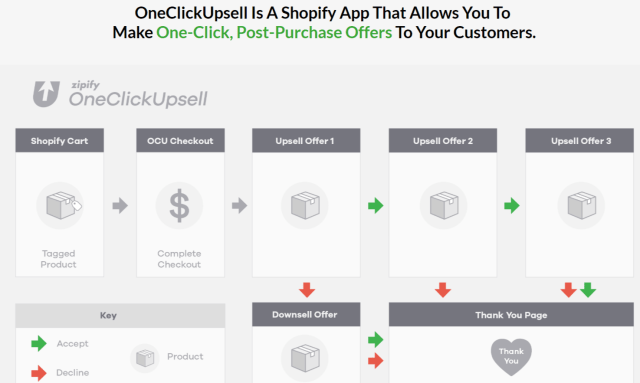 Zipify Review- What Is One Click Upsells ?
