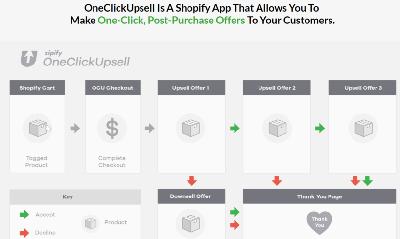 Zipify Review- What Is One Click Upsells