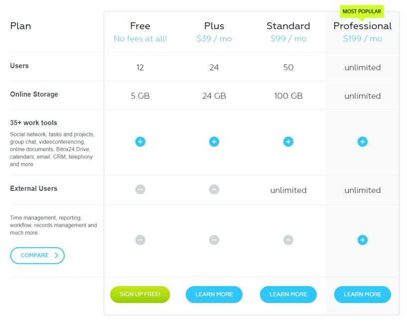 Bitrix24 Review- Pricing Plans