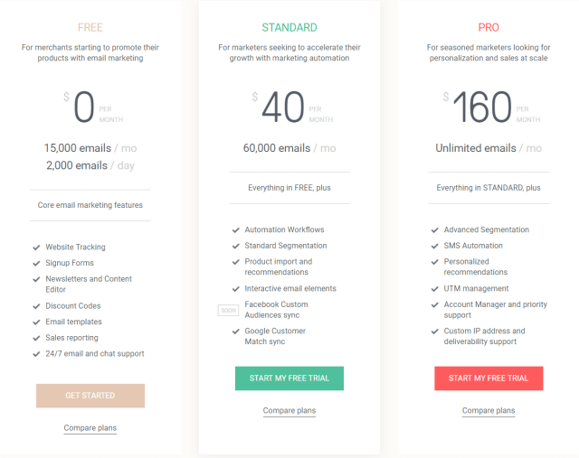 Omnisend Review- Pricing Plans