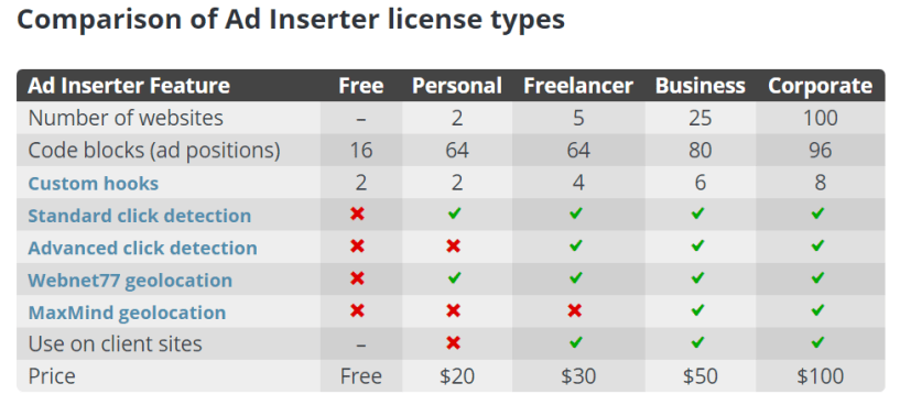 Plugin features - Ad Inserter Review