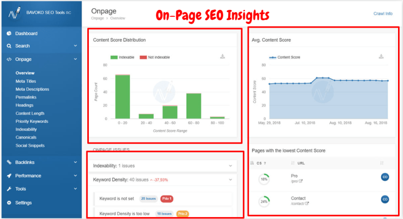 Bavoko SEO Tool Review- On-Oage SEO Insights