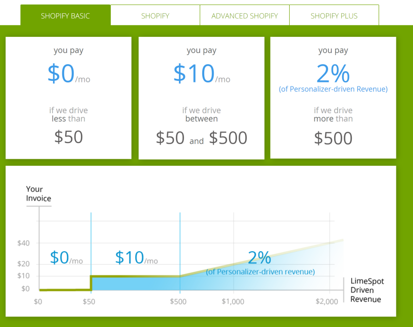 Personalizer Limespot discount coupon reviews