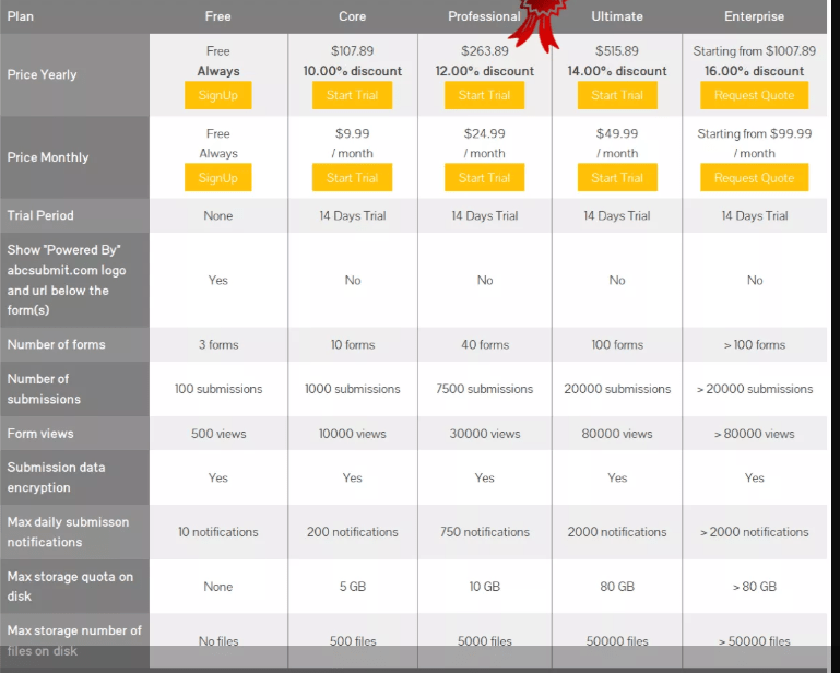 ABCSubmit Pricing for website builder