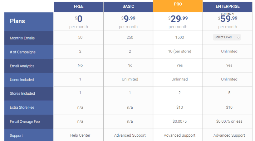 FeedFive Review- Pricing