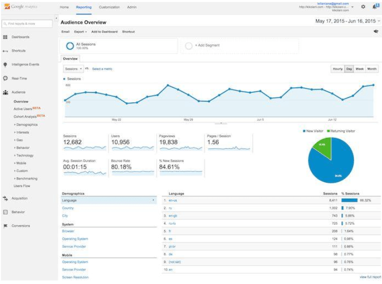 10+ Tips and Tricks To Get The Most From Google Analytics 2019