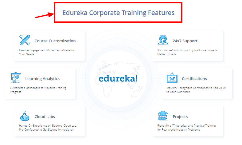 edureka coupon code -training features