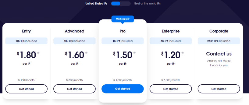 OxyLabs Pricing- Best P2P Proxies