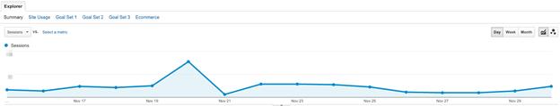 Using Google Analytics- What Is Dark Traffic