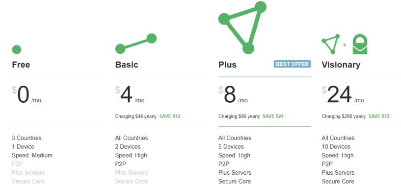 ProtonVPN Review- pricing