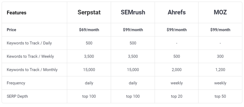 Rank Tracking Changes- Serpstat Alternatives