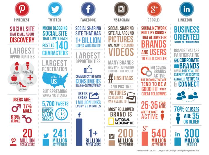 Social Media Influencers - influencers