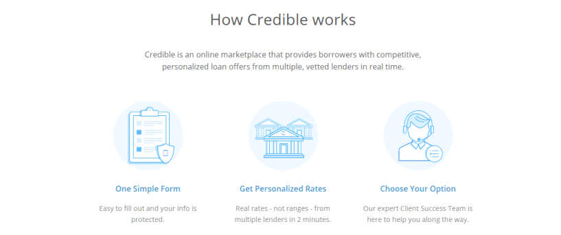 Credible review - Find the Best Loans