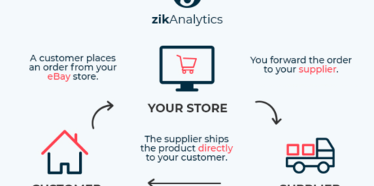 How to do eBay dropshipping and market research with ZIK Analytics - Google Docs