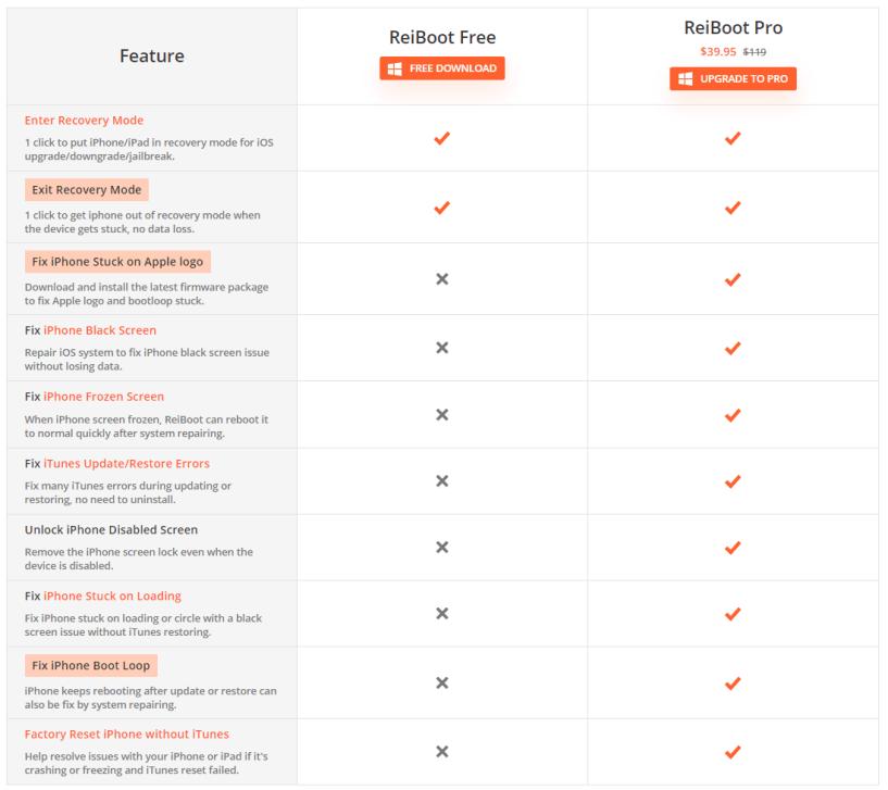 ReiBoot Review- Pricing Plan