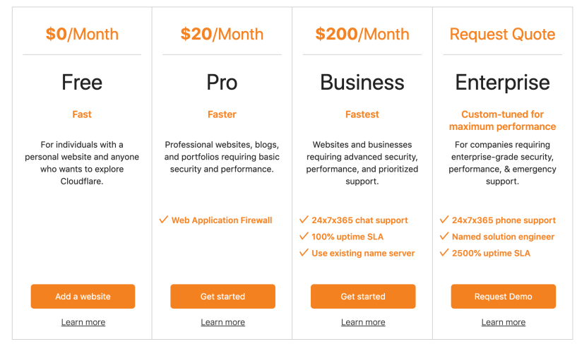 Cloudflare CDN- Pricing