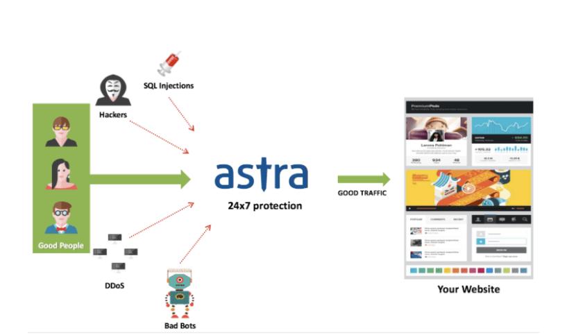Astra vs Sucuri Comparision Review- Astra Security
