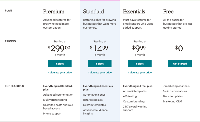 MailChimp vs MailPoet- Pricing MailChimp