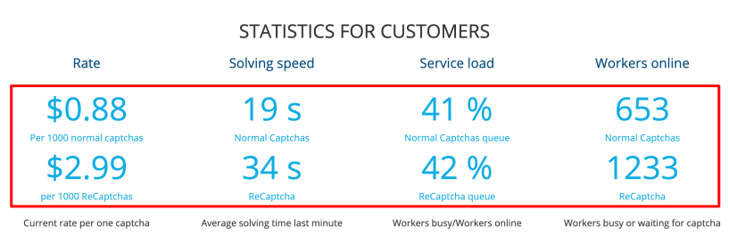 Stats For Customers- 2Captcha