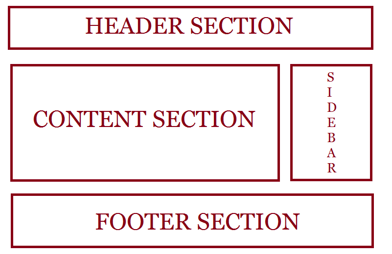 wordpress theme file structure