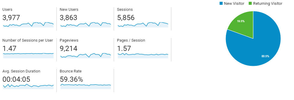 BloggingScoops March Month Traffic